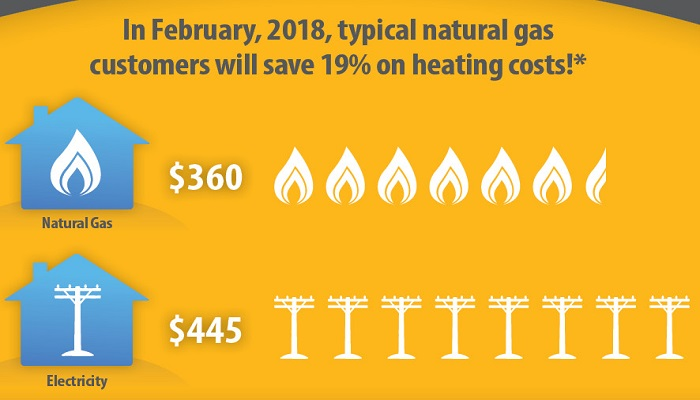 Breaking down your gas bill